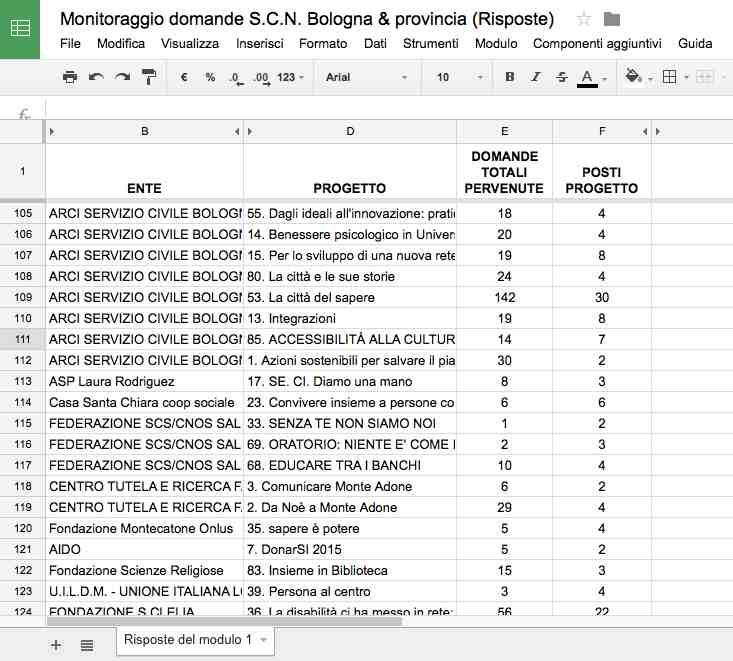 Una parte del file sul monitoraggio delle domande di Servizio Civile a Bologna