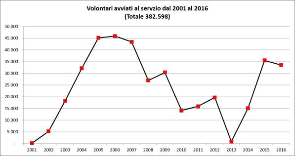 numeri servizio civile